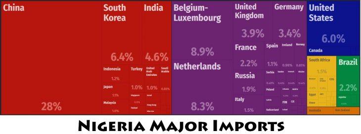 Nigeria Major Imports