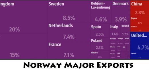 Norway Major Exports