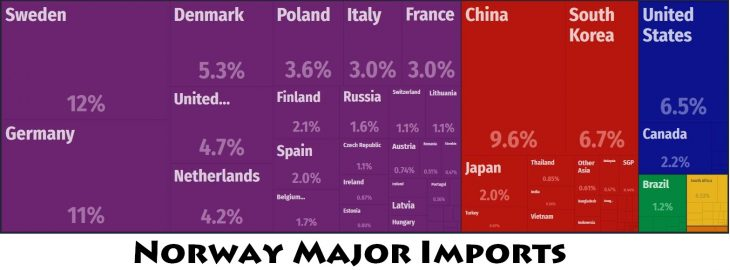 Norway Major Imports