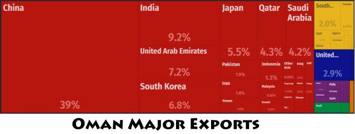 Oman Major Exports