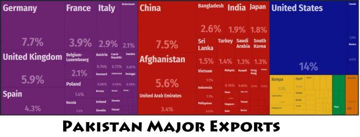 Pakistan Major Exports