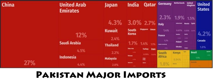 Pakistan Major Imports