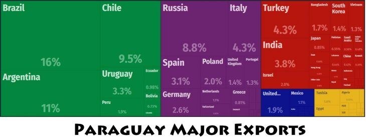 Paraguay Major Exports