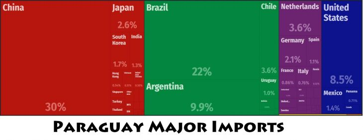 Paraguay Major Imports