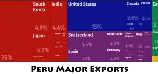 Peru Major Exports