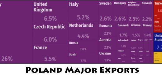 Poland Major Exports