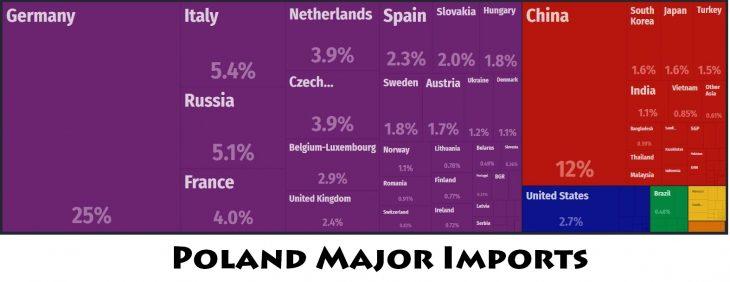 Poland Major Imports