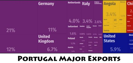 Portugal Major Exports