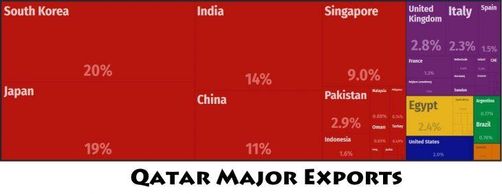 Qatar Major Exports