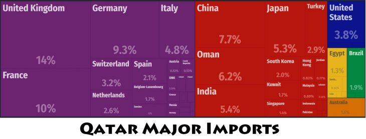 Qatar Major Imports