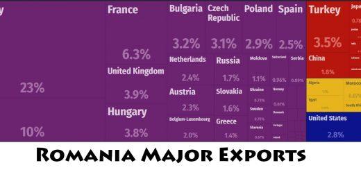 Romania Major Exports