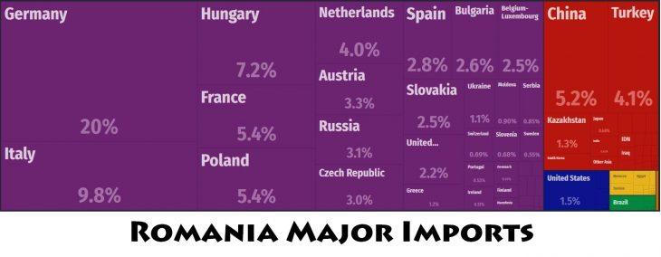 Romania Major Imports