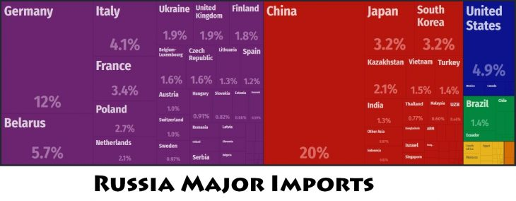 Russia Major Imports