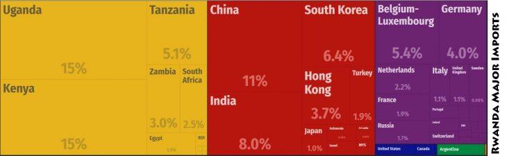 Rwanda Major Imports