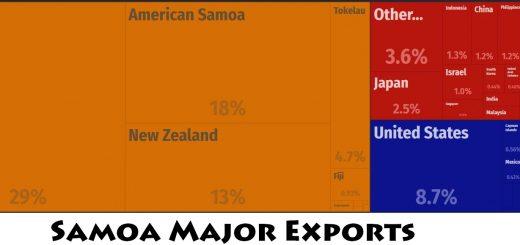 Samoa Major Exports