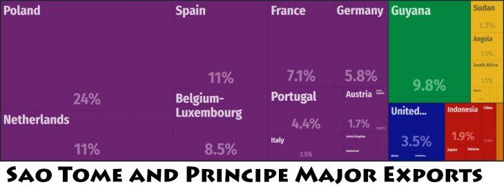 Sao Tome and Principe Major Exports