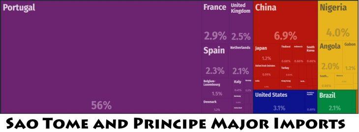 Sao Tome and Principe Major Imports