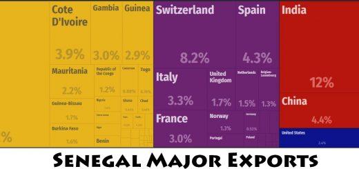Senegal Major Exports