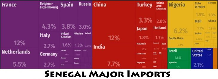 Senegal Major Imports