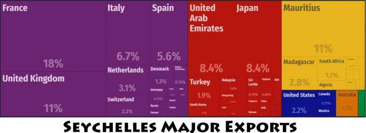 Seychelles Major Exports