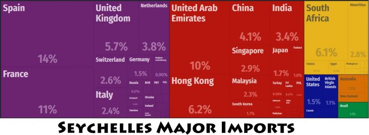 Seychelles Major Imports