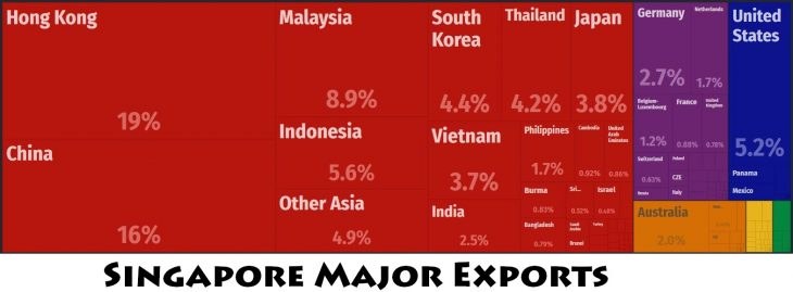 Singapore Major Exports