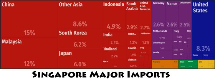 Singapore Major Imports