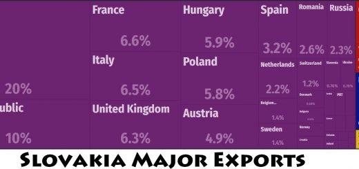 Slovakia Major Exports