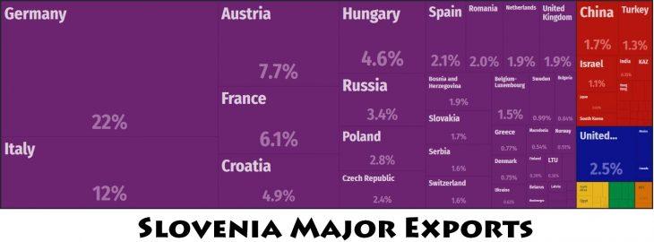 Slovenia Major Exports