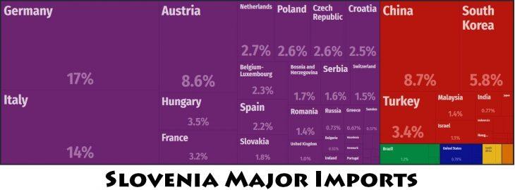 Slovenia Major Imports