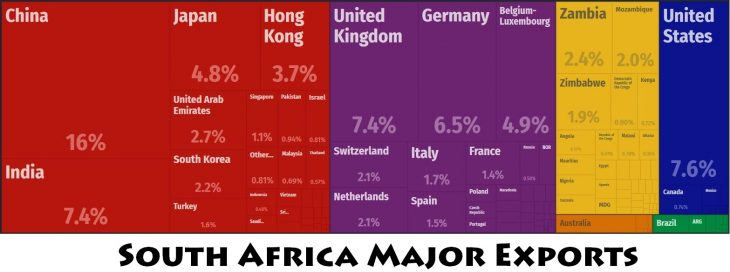 South Africa Major Exports