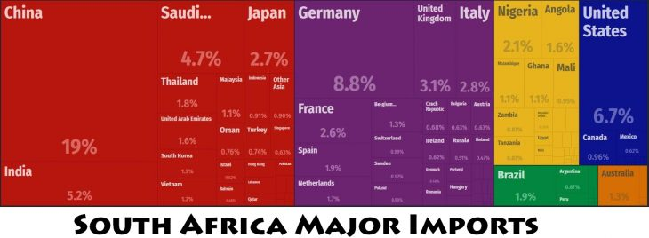 South Africa Major Imports