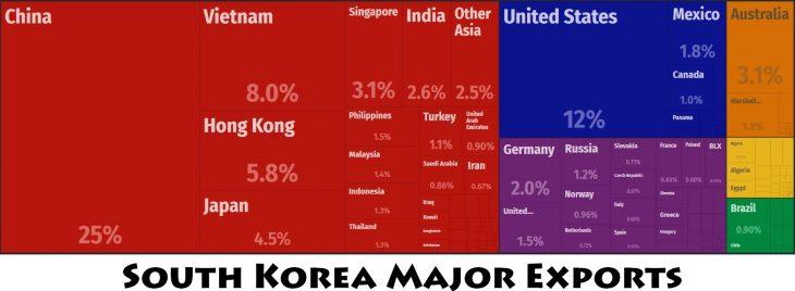 South Korea Major Exports