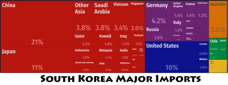 South Korea Major Imports
