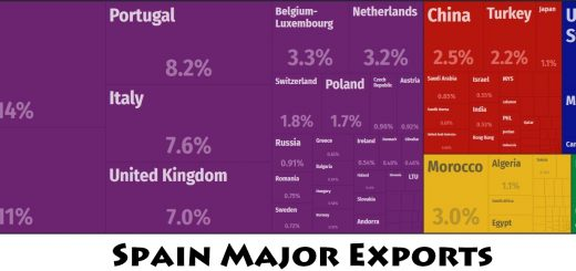 Spain Major Exports
