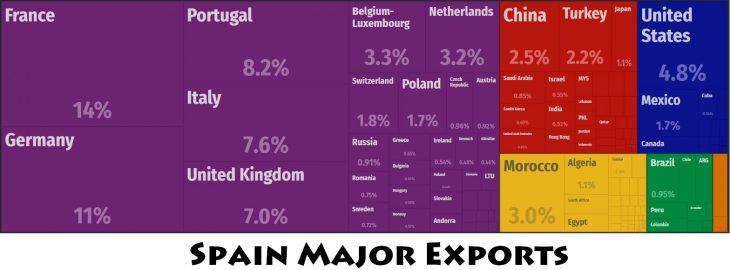 Spain Major Exports