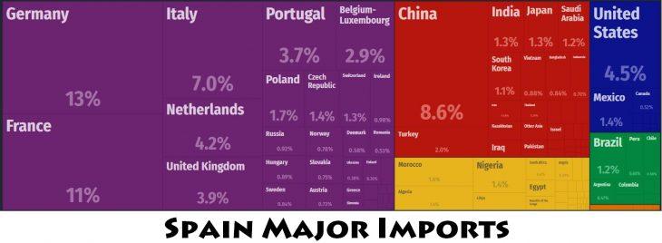 Spain Major Imports