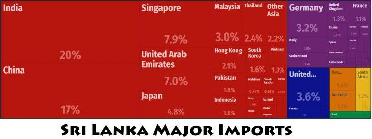 Sri Lanka Major Imports