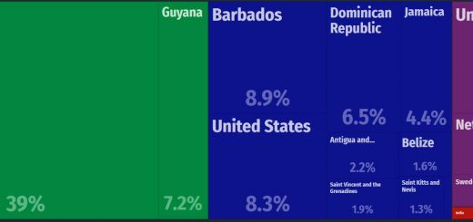 St. Lucia Major Exports