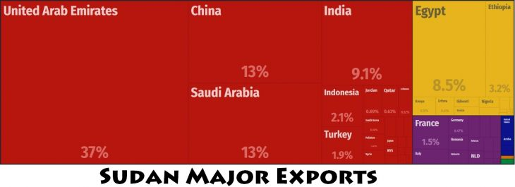 Sudan Major Exports