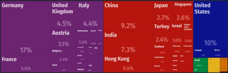 Switzerland Major Exports