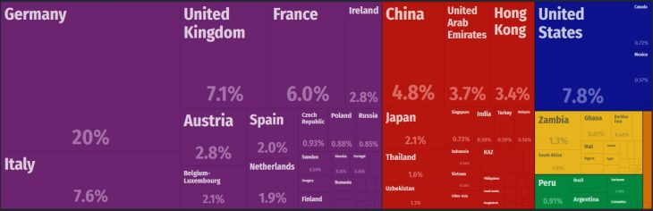 Switzerland Major Imports