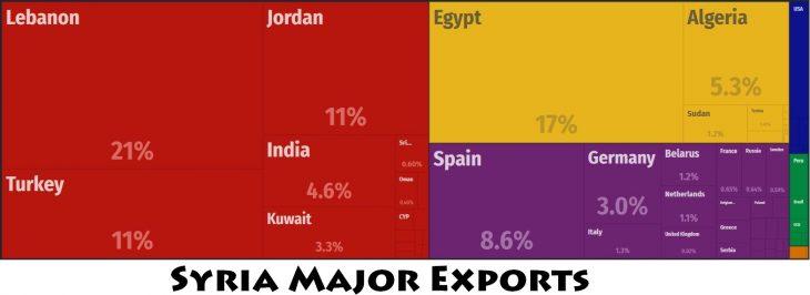 Syria Major Exports