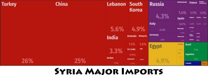 Syria Major Imports