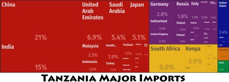 Tanzania Major Imports