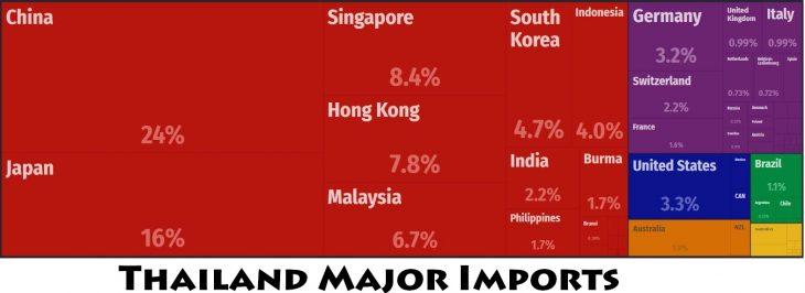 Thailand Major Imports