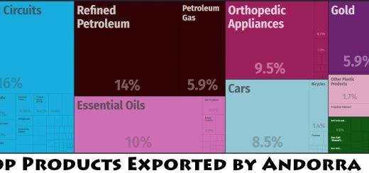 Top Products Exported by Andorra