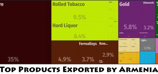 Top Products Exported by Armenia