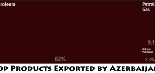 Top Products Exported by Azerbaijan