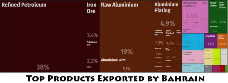 Top Products Exported by Bahrain